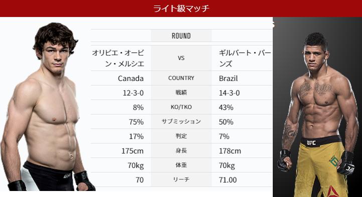 UFC231 結果⑨ バーンズのフック...